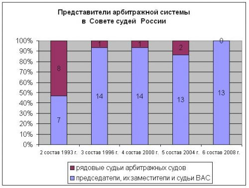 Постановление Правительства РФ от N 640 О порядке