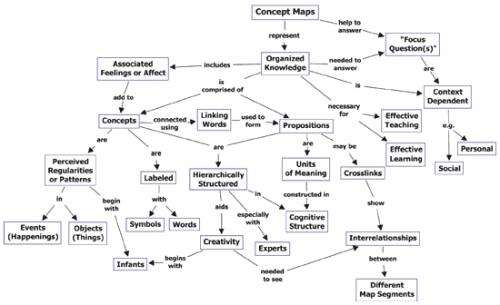 Карта концептов